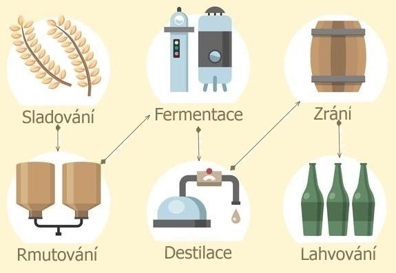 výroba sladové whisky