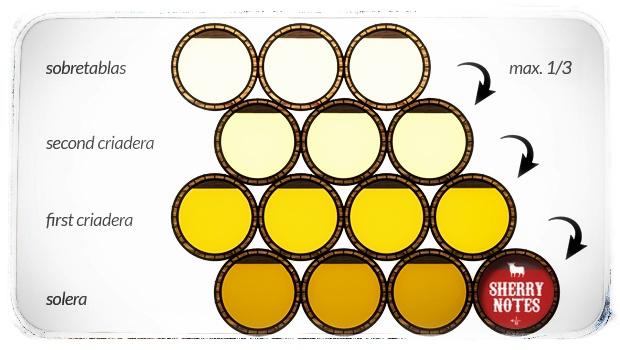 Schéma systému sherry solera