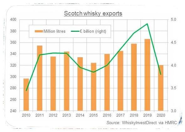Export skotské whisky
